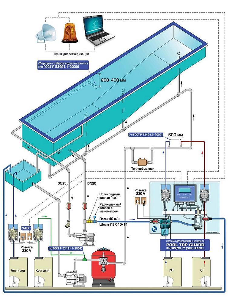 Рекомендуемая схема монтажа* автоматических систем дозирования и контроля для плавательных бассейнов